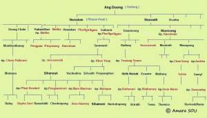 Genealogia Khmer